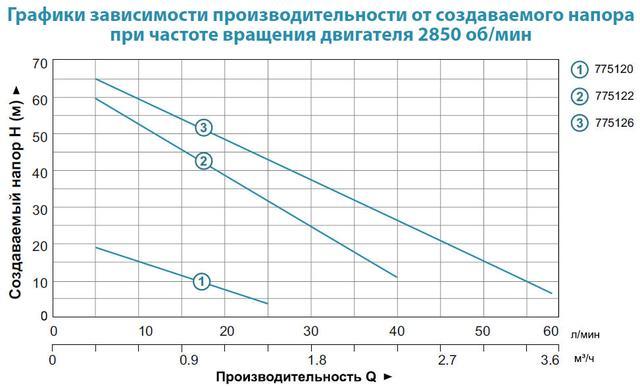 Вихревой поверхностный бытовой насос Aquatica 775120 характеристики