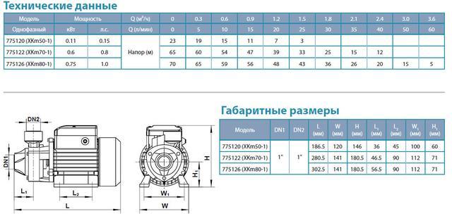 Вихревой поверхностный бытовой насос Aquatica 775120 размеры