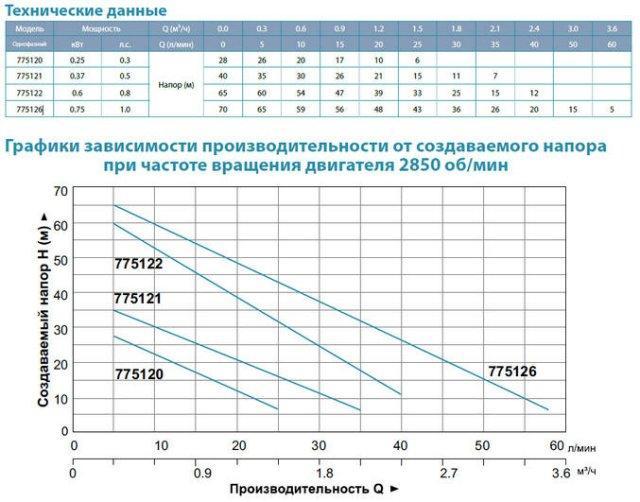 Вихревой поверхностный бытовой насос Aquatica 775121 характеристики