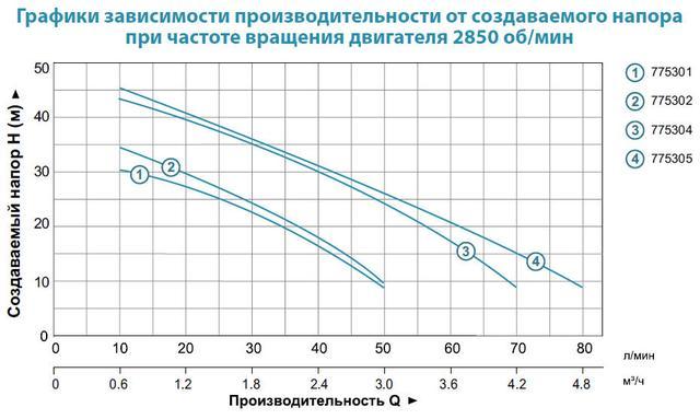 Центробежный самовсасывающий бытовой насос Aquatica 775301 характеристики