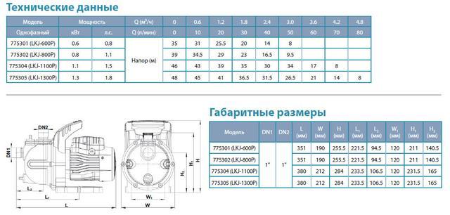 Центробежный самовсасывающий бытовой насос Aquatica 775301 размеры
