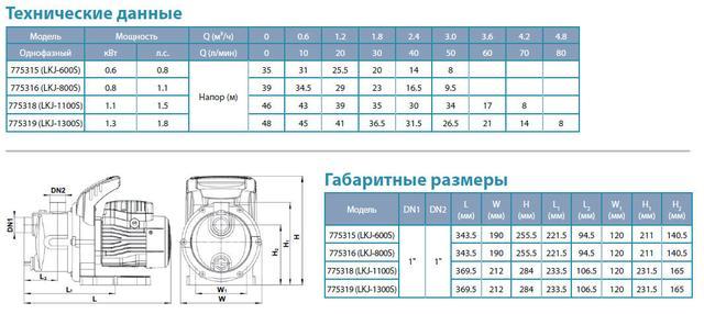 Центробежный самовсасывающий бытовой насос Aquatica 775318 размеры