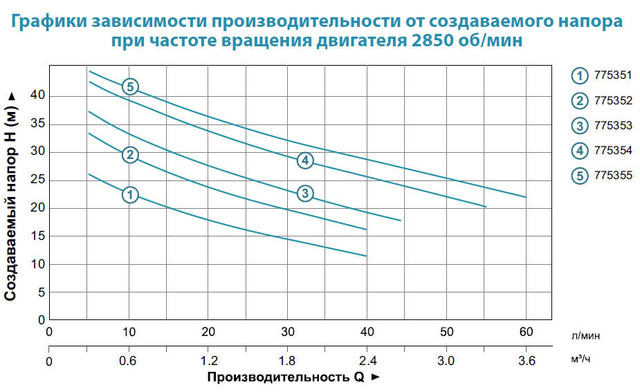 Центробежный самовсасывающий бытовой насос Aquatica 775354 характеристики