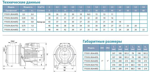 Центробежный самовсасывающий бытовой насос Aquatica 775354 размеры