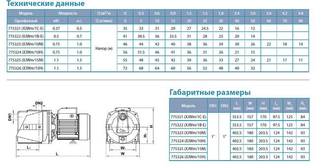 Центробежный самовсасывающий бытовой насос Aquatica 775325 размеры