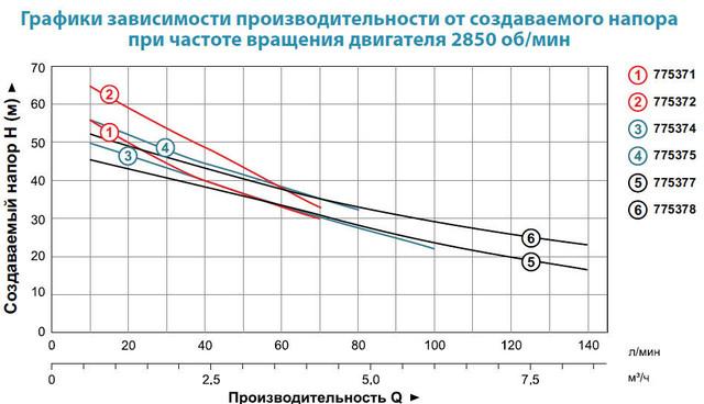 Центробежный самовсасывающий бытовой насос Aquatica 775374 характеристики