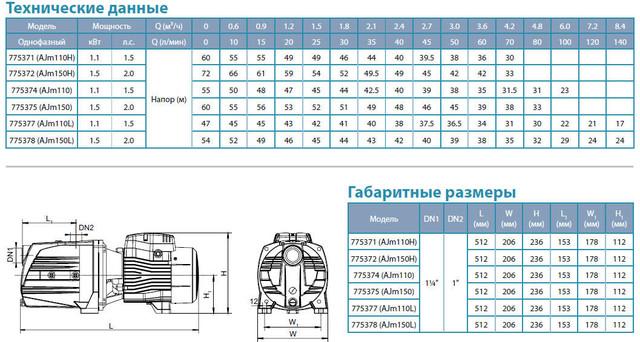 Центробежный самовсасывающий бытовой насос Aquatica 775374 размеры