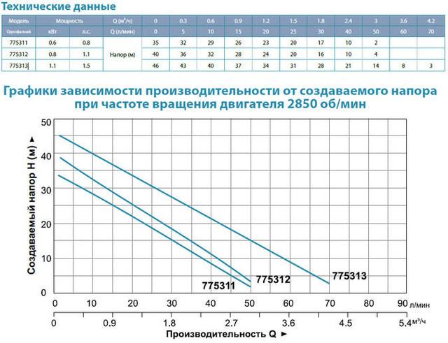 Центробежный самовсасывающий бытовой насос Aquatica 775312 характеристики