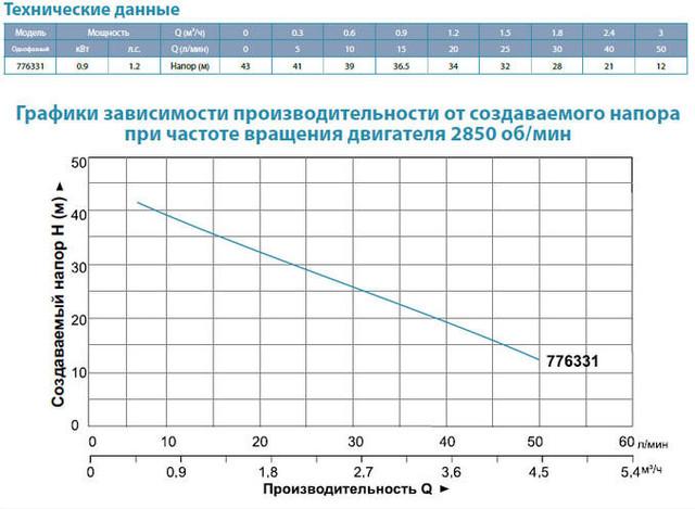 Центробежный бытовой насос Aquatica 776331 с электронным управлением характеристики