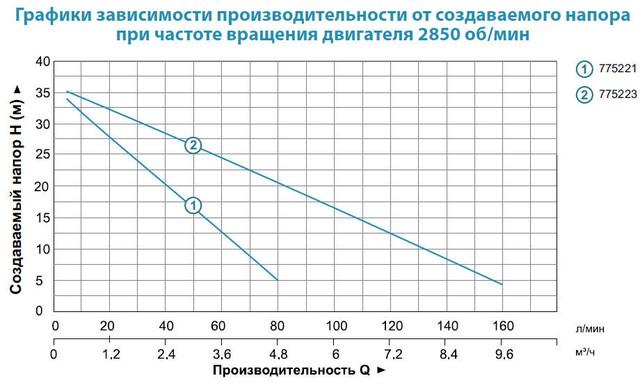 Центробежный бытовой насос Aquatica 775323 характеристики