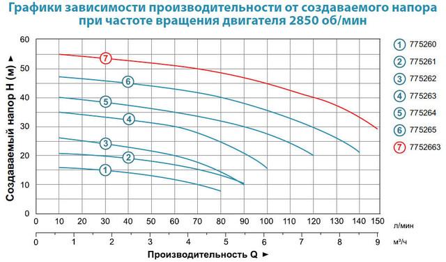 Центробежный бытовой насос Aquatica 775261 характеристики
