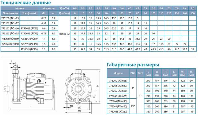 Центробежный бытовой насос Aquatica 775261 размеры