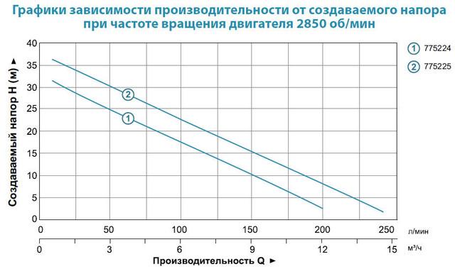 Центробежный бытовой насос Aquatica 775224 характеристики