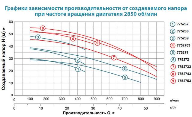 Центробежный бытовой насос Aquatica 7752713 (трехфазный) характеристики