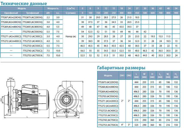 Центробежный бытовой насос Aquatica 7752713 (трехфазный) размеры