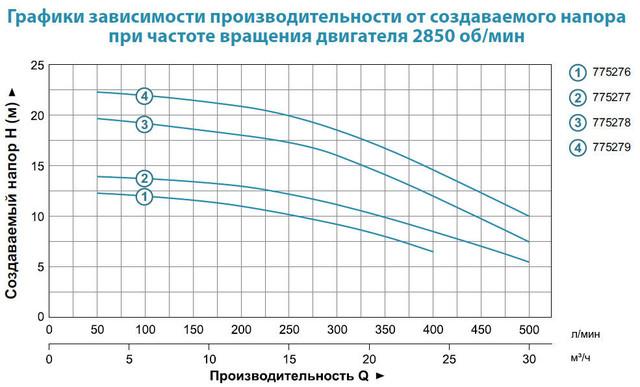 Центробежный бытовой насос Aquatica 775279 характеристики