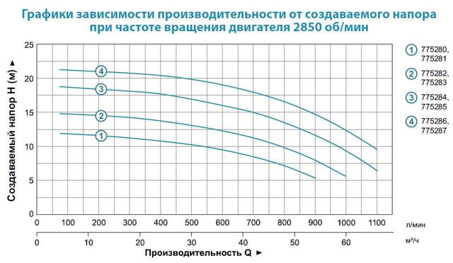 Центробежный бытовой насос Aquatica 775284 характеристики
