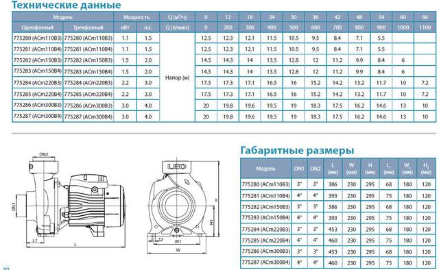 Центробежный бытовой насос Aquatica 775284 размеры