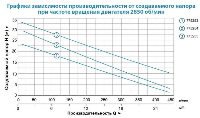 Центробежный бытовой насос Aquatica 775255 характеристики