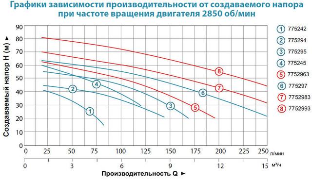 Центробежный бытовой насос Aquatica 7752963 характеристики