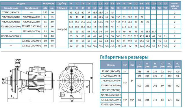 Центробежный бытовой насос Aquatica 7752963 размеры
