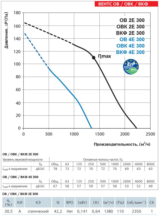 Диаграмма производительности осевого вентилятора Вентс ОВ 2Е 300