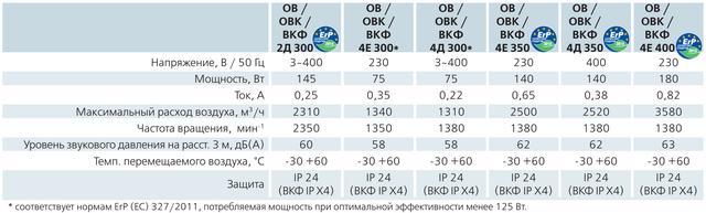 Технические характеристики (параметры) осевика ВЕНТСОВ4Е300