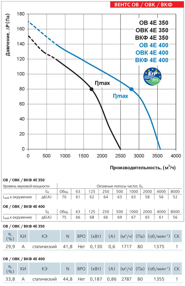 Диаграмма производительности осевого вентилятора Вентс ОВ 4Е 3 400