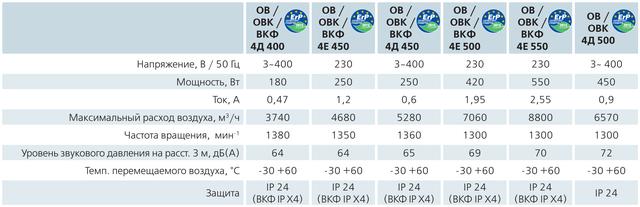 Технические характеристики (параметры) осевика ВЕНТСОВ4Е450