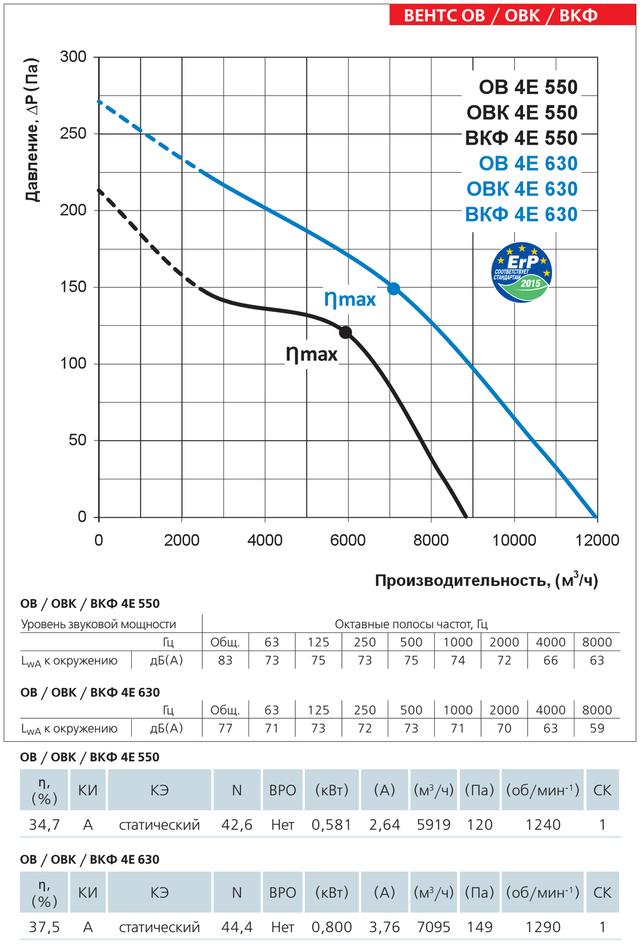 Диаграмма производительности осевого вентилятора Вентс ОВ 4Е 550