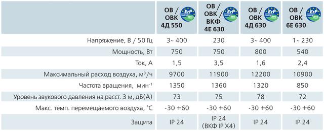Технические характеристики (параметры) осевика ВЕНТСОВ4Е630