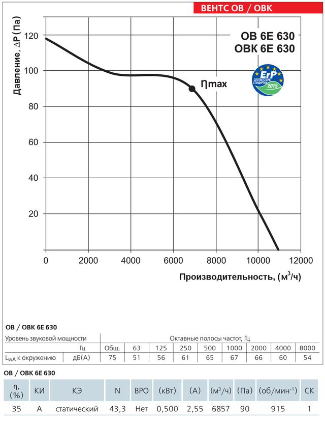 Диаграмма производительности осевого вентилятора Вентс ОВ 6Е 630