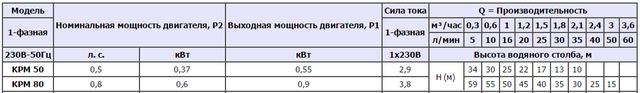 Поверхностный бытовой насос Speroni KPM 50 характеристики