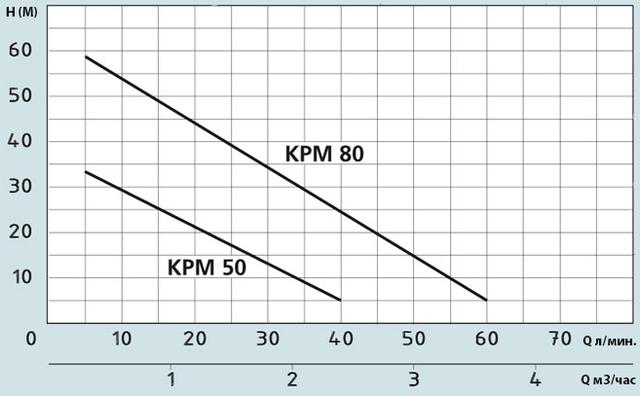 Поверхностный бытовой насос Speroni KPM 50 напорные характеристики