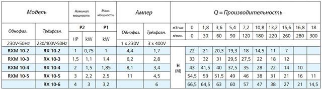 Центробежный многоступенчатый насос Speroni RX 10–5 (трехфазный) характеристики