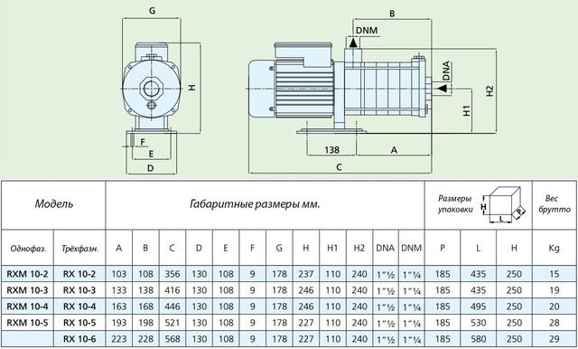 Центробежный многоступенчатый насос Speroni RX 10–5 (трехфазный) размеры