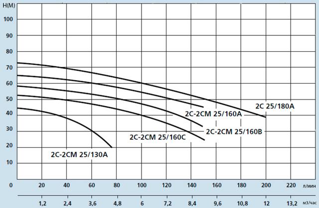 Центробежный бытовой насос Speroni 2C 25/160B (трёхфазный) напорные характеристики