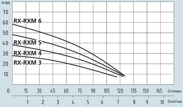 Центробежный многоступенчатый насос Speroni RXM 4–4 напорные характеристики