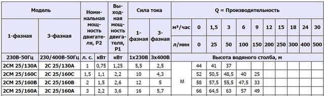Центробежный насос Speroni 2C 25/160A (трёхфазный) характеристики