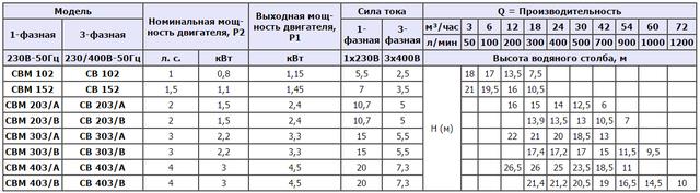 Центробежный насос Speroni CB 403/A (трёхфазный) характеристики