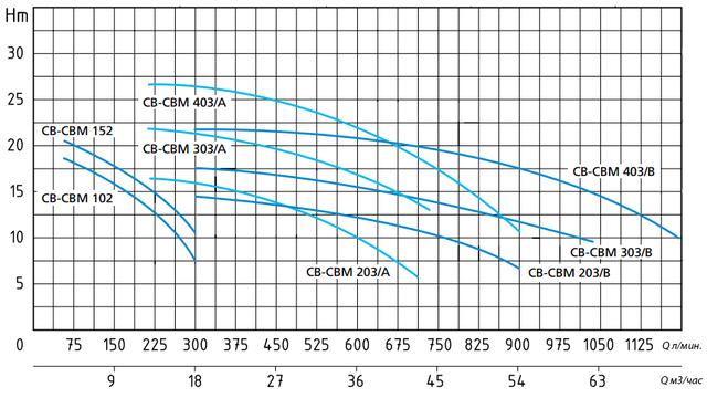 Центробежный насос Speroni CB 403/A (трёхфазный) напорные характеристики