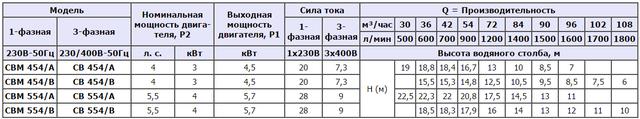 Центробежный насос Speroni CB 554/В (трёхфазный) характеристики