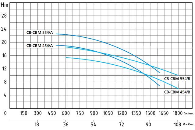 Центробежный насос Speroni CB 554/В (трёхфазный) напорные характеристики