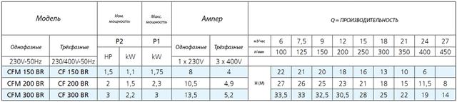 Центробежный бытовой насос Speroni CFM 150 BR (бронзовая крыльчатка) характеристики