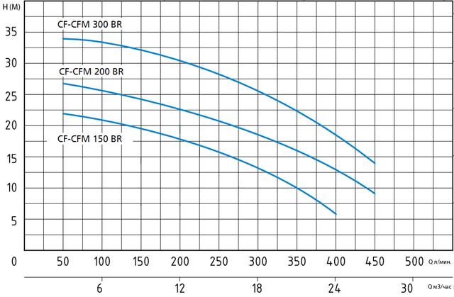 Центробежный бытовой насос Speroni CFM 150 BR (бронзовая крыльчатка) напорные характеристики