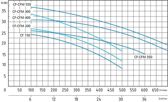 Центробежный насос Speroni CF 300 (трёхфазный) напорные характеристики