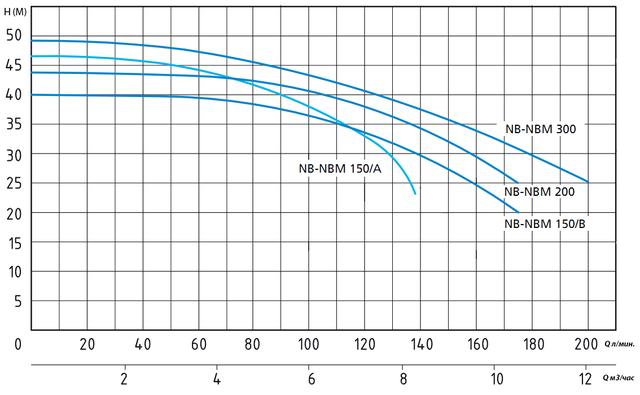 Центробежный поверхностный насос Speroni NBM 300 напорные характеристики
