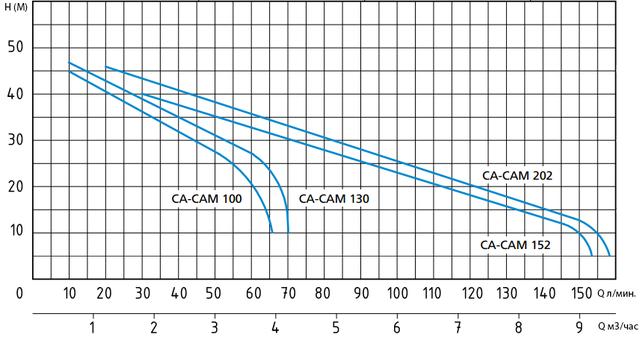 Центробежный поверхностный насос Speroni CAM 100–HL напорные характеристики