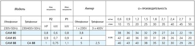 Центробежный поверхностный насос Speroni CAM 88–HL характеристики
