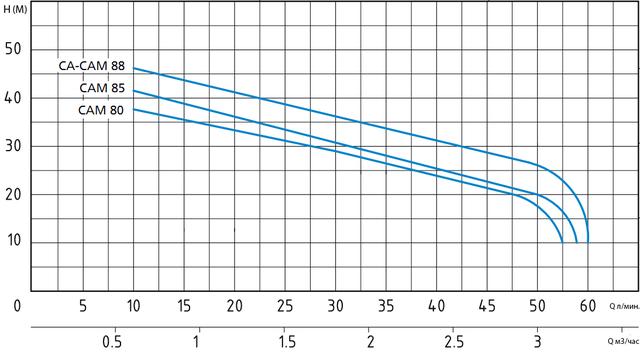 Центробежный поверхностный насос Speroni CAM 88–HL напорные характеристики
